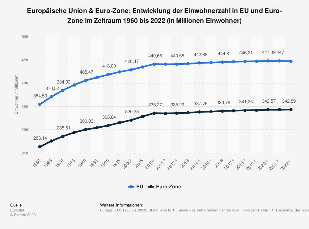 Statistik: Europäische Union & Euro-Zone: Gesamtbevölkerung von 2009 bis 2019 (in Millionen Einwohner) | Statista
