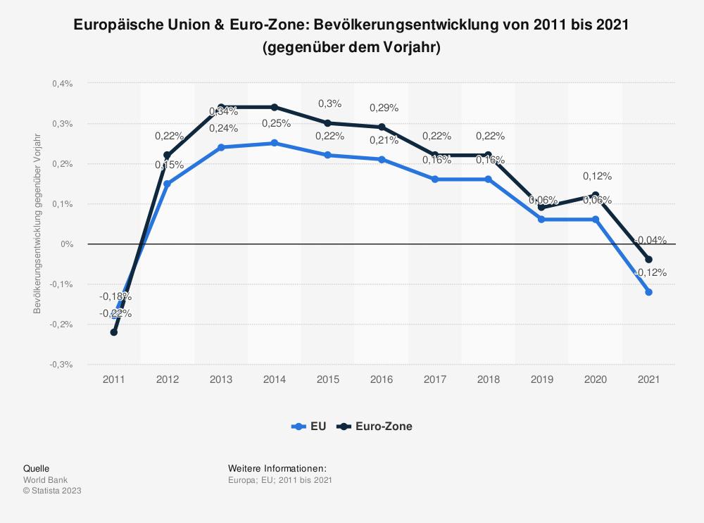 Statistik: Europäische Union & Euro-Zone: Bevölkerungsentwicklung von 2008 bis 2018 (gegenüber dem Vorjahr) | Statista