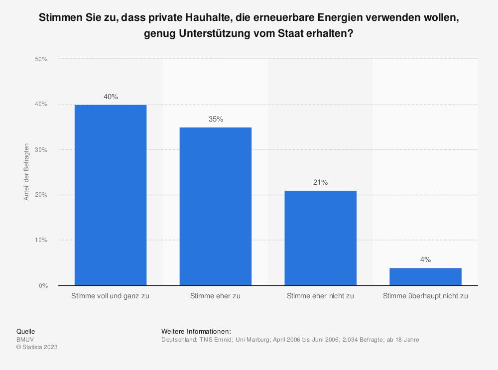 Statistik: Stimmen Sie zu, dass private Hauhalte, die erneuerbare Energien verwenden wollen, genug Unterstützung vom Staat erhalten? | Statista