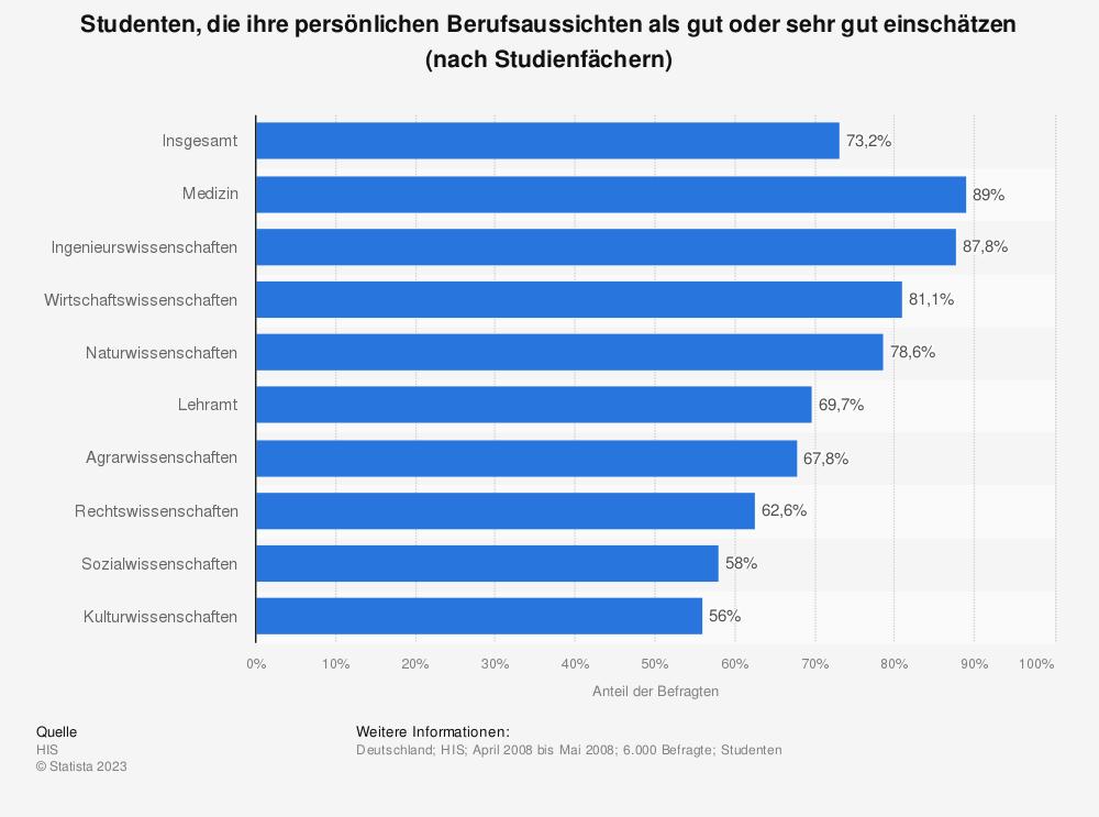 Statistik: Studenten, die ihre persönlichen Berufsaussichten als gut oder sehr gut einschätzen (nach Studienfächern) | Statista