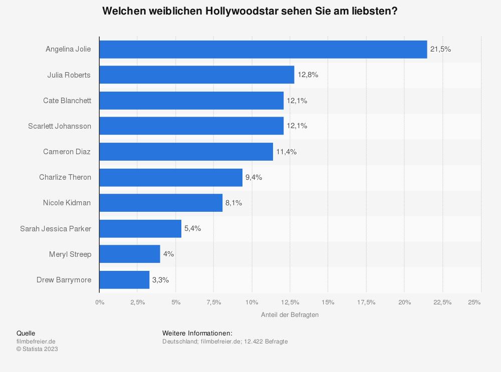 Statistik: Welchen weiblichen Hollywoodstar sehen Sie am liebsten? | Statista