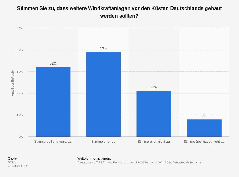 Statistik: Stimmen Sie zu, dass weitere Windkraftanlagen vor den Küsten Deutschlands gebaut werden sollten? | Statista