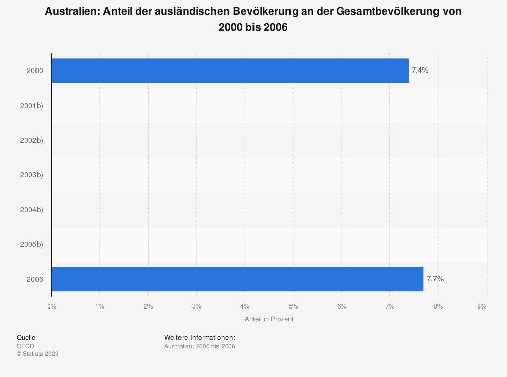 Statistik: Australien: Anteil der ausländischen Bevölkerung an der Gesamtbevölkerung von 2000 bis 2006 | Statista
