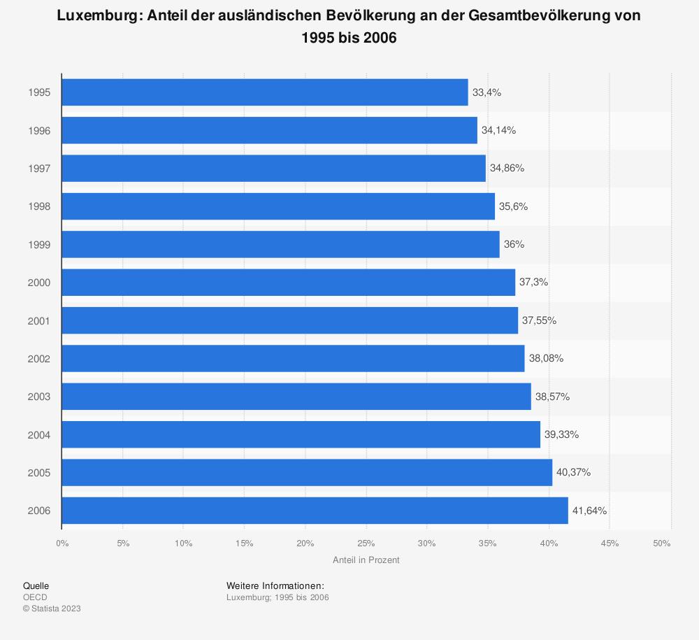 Statistik: Luxemburg: Anteil der ausländischen Bevölkerung an der Gesamtbevölkerung von 1995 bis 2006 | Statista