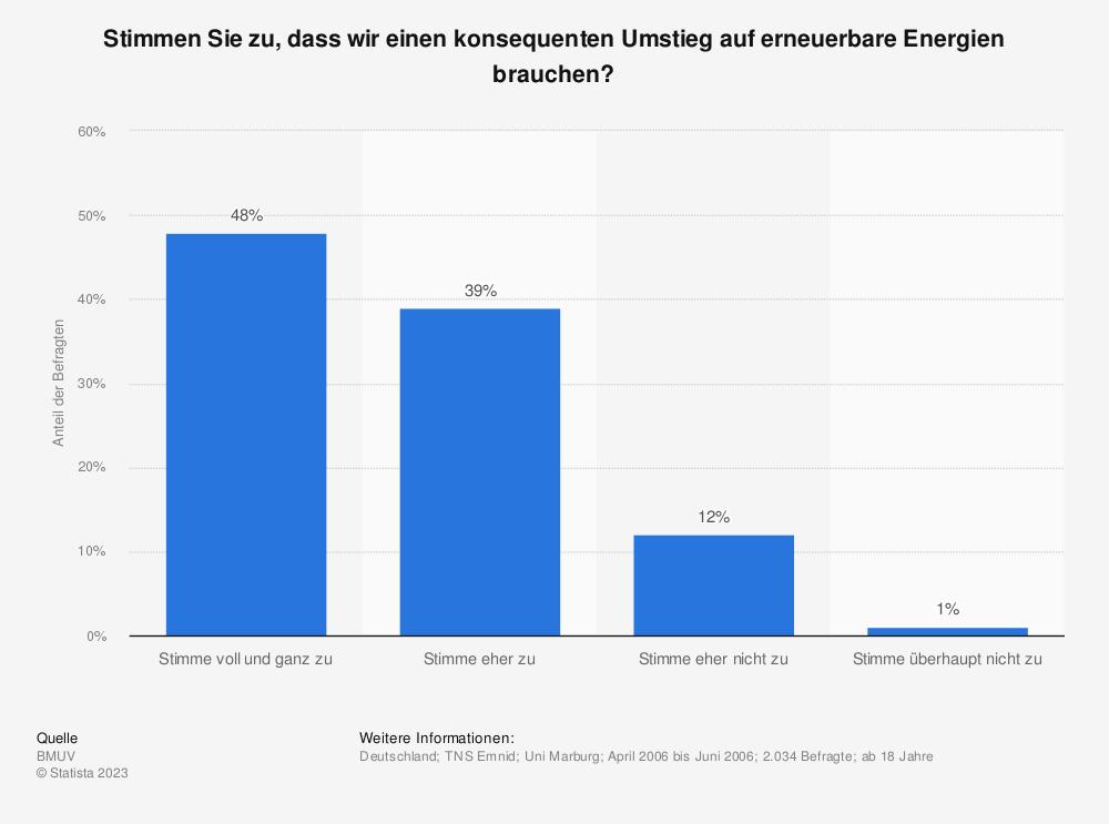 Statistik: Stimmen Sie zu, dass wir einen konsequenten Umstieg auf erneuerbare Energien brauchen? | Statista