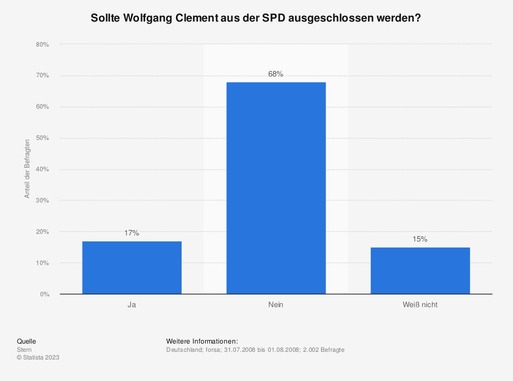 Statistik: Sollte Wolfgang Clement aus der SPD ausgeschlossen werden? | Statista