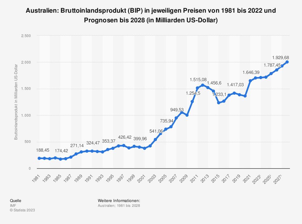 Statistik: Australien: Bruttoinlandsprodukt (BIP) in jeweiligen Preisen von 1980 bis 2019 und Prognosen bis 2025 (in Milliarden US-Dollar) | Statista