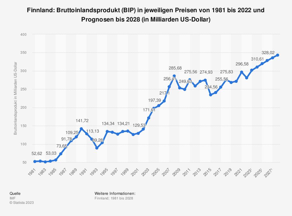 Statistik: Finnland: Bruttoinlandsprodukt (BIP) in jeweiligen Preisen von 1980 bis 2019 und Prognosen bis 2026 (in Milliarden US-Dollar) | Statista