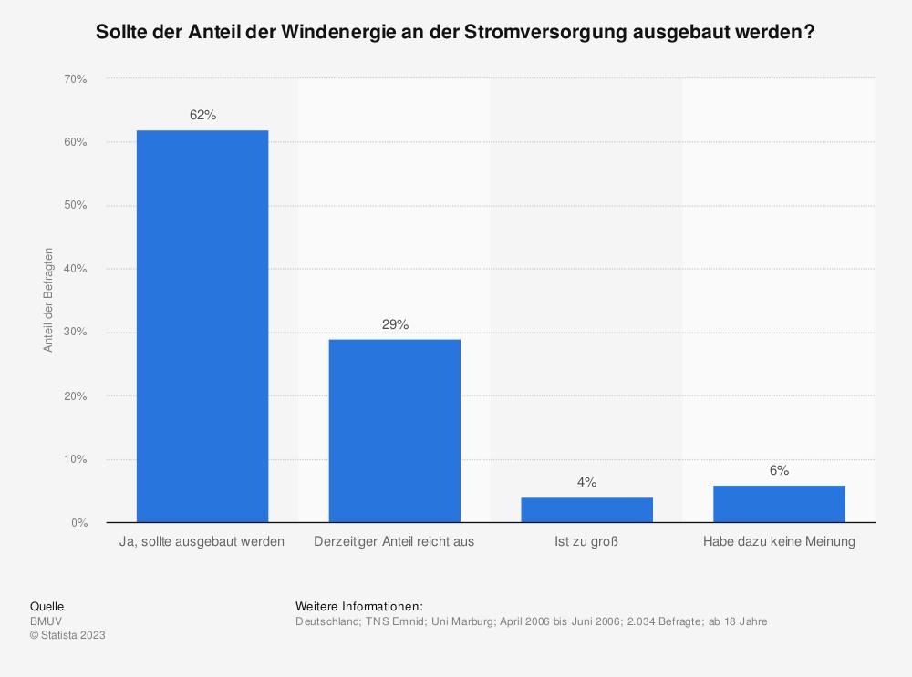 Statistik: Sollte der Anteil der Windenergie an der Stromversorgung ausgebaut werden? | Statista