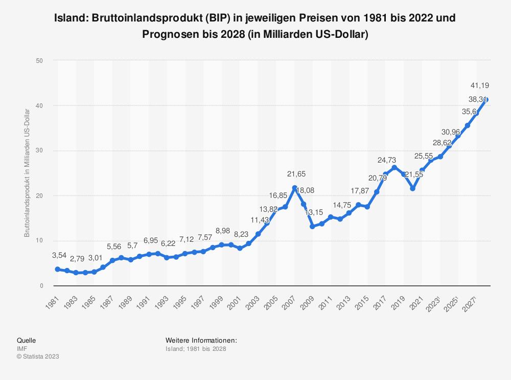 Statistik: Island: Bruttoinlandsprodukt (BIP) in jeweiligen Preisen von 1980 bis 2018 und Prognosen bis 2024 (in Milliarden US-Dollar)   Statista