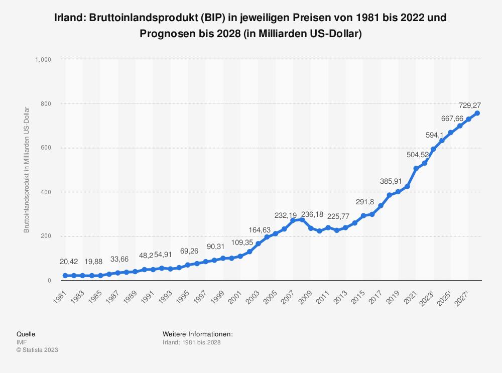 Statistik: Irland: Bruttoinlandsprodukt (BIP) in jeweiligen Preisen von 1980 bis 2019 und Prognosen bis 2026 (in Milliarden US-Dollar) | Statista