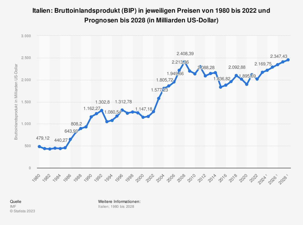 Statistik: Italien: Bruttoinlandsprodukt (BIP) in jeweiligen Preisen von 1980 bis 2018 und Prognosen bis 2024 (in Milliarden US-Dollar) | Statista
