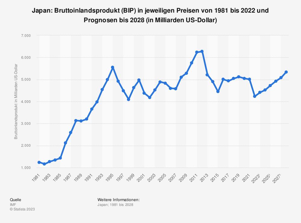Statistik: Japan: Bruttoinlandsprodukt (BIP) in jeweiligen Preisen von 2006 bis 2016 (in Milliarden US-Dollar) | Statista