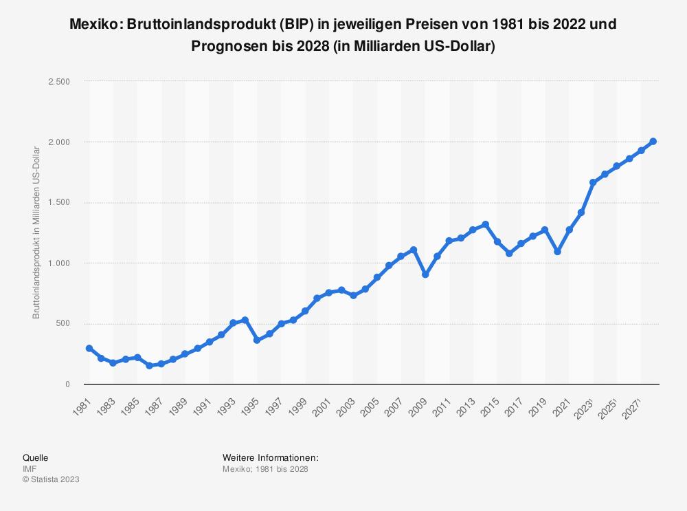 Statistik: Mexiko: Bruttoinlandsprodukt (BIP) in jeweiligen Preisen von 1980 bis 2019 und Prognosen bis 2025 (in Milliarden US-Dollar) | Statista