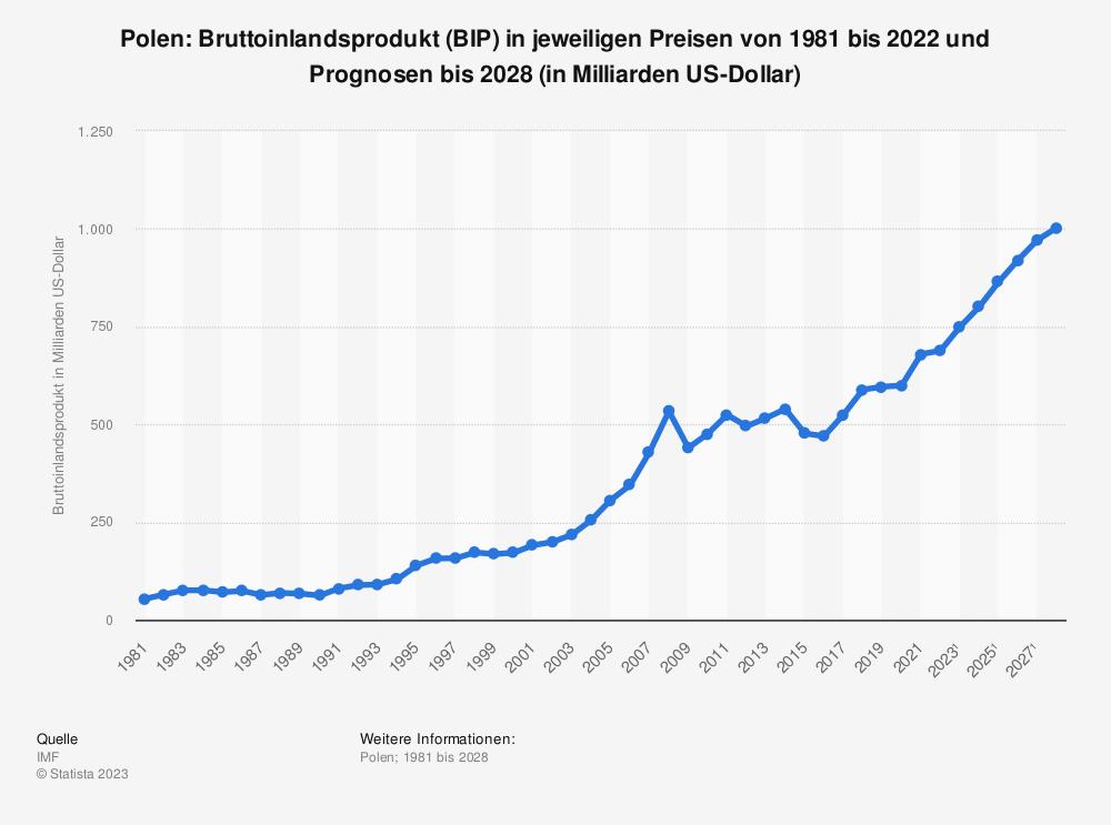 Statistik: Polen: Bruttoinlandsprodukt (BIP) in jeweiligen Preisen von 1980 bis 2018 und Prognosen bis 2024 (in Milliarden US-Dollar) | Statista