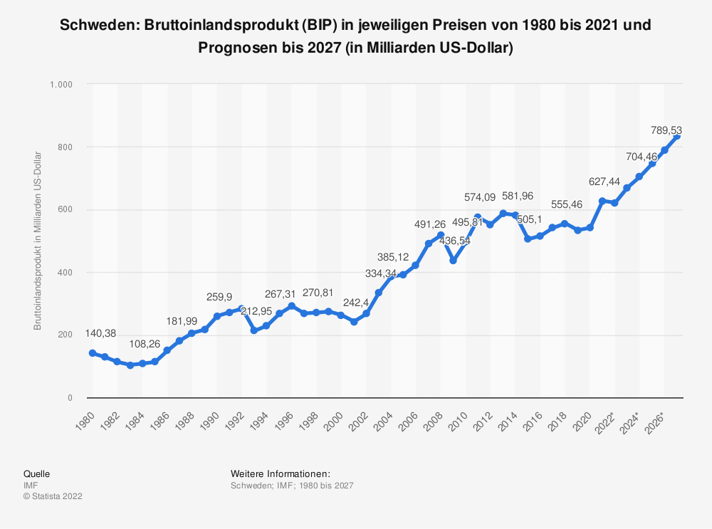 Statistik: Schweden: Bruttoinlandsprodukt (BIP) in jeweiligen Preisen von 2008 bis 2018 (in Milliarden US-Dollar) | Statista