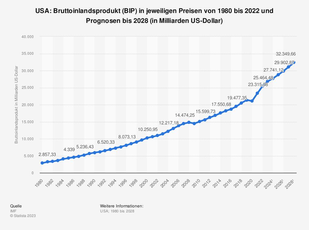 Statistik: USA: Bruttoinlandsprodukt (BIP) in jeweiligen Preisen von 1980 bis 2019 und Prognosen bis 2025 (in Milliarden US-Dollar) | Statista