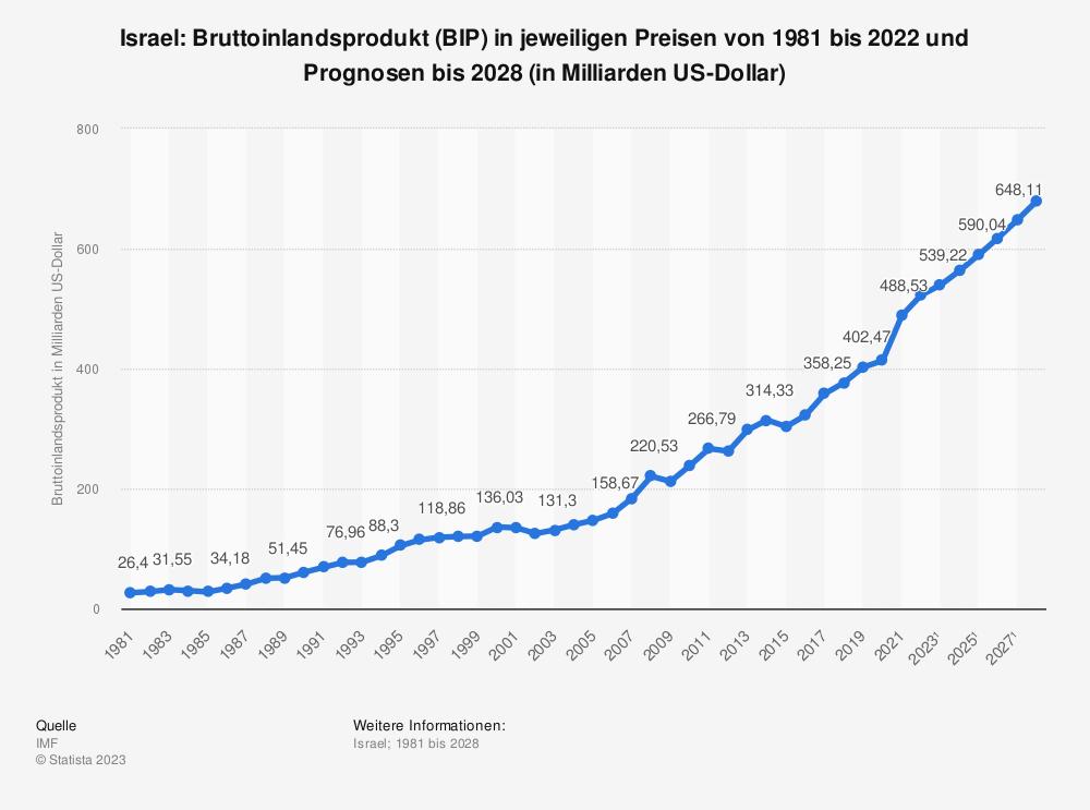 Statistik: Israel: Bruttoinlandsprodukt (BIP) in jeweiligen Preisen von 2008 bis 2018 (in Milliarden US-Dollar) | Statista