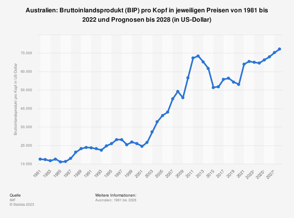 Statistik: Australien: Bruttoinlandsprodukt (BIP) pro Kopf in jeweiligen Preisen von 2008 bis 2018 (in US-Dollar) | Statista