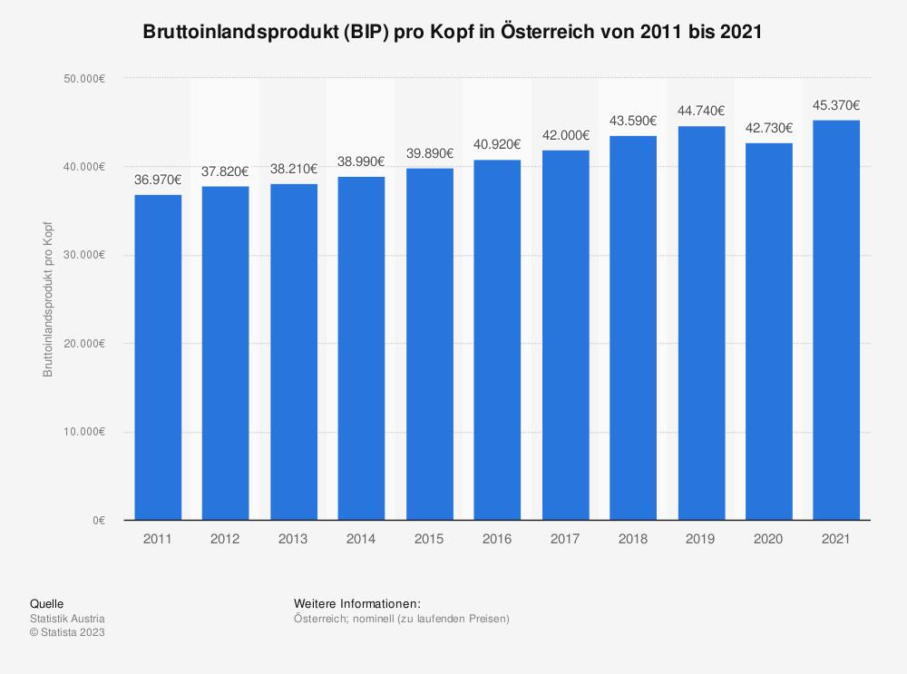 Statistik: Bruttoinlandsprodukt (BIP) pro Kopf in Österreich von 2006 bis 2016 | Statista