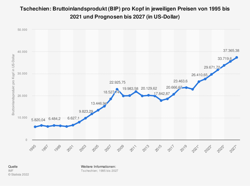 Statistik: Tschechien: Bruttoinlandsprodukt (BIP) pro Kopf in jeweiligen Preisen von 1995 bis 2018 und Prognosen bis 2024 (in US-Dollar) | Statista