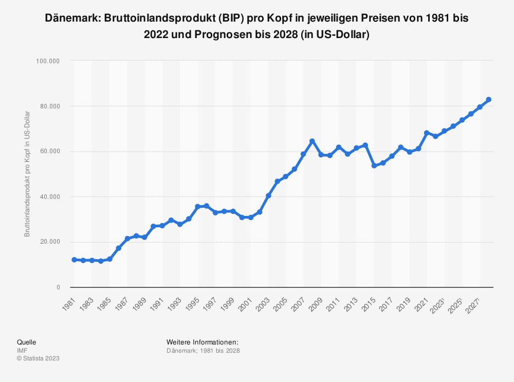 Statistik: Dänemark: Bruttoinlandsprodukt (BIP) pro Kopf in jeweiligen Preisen von 1980 bis 2019 und Prognosen bis 2026 (in US-Dollar) | Statista