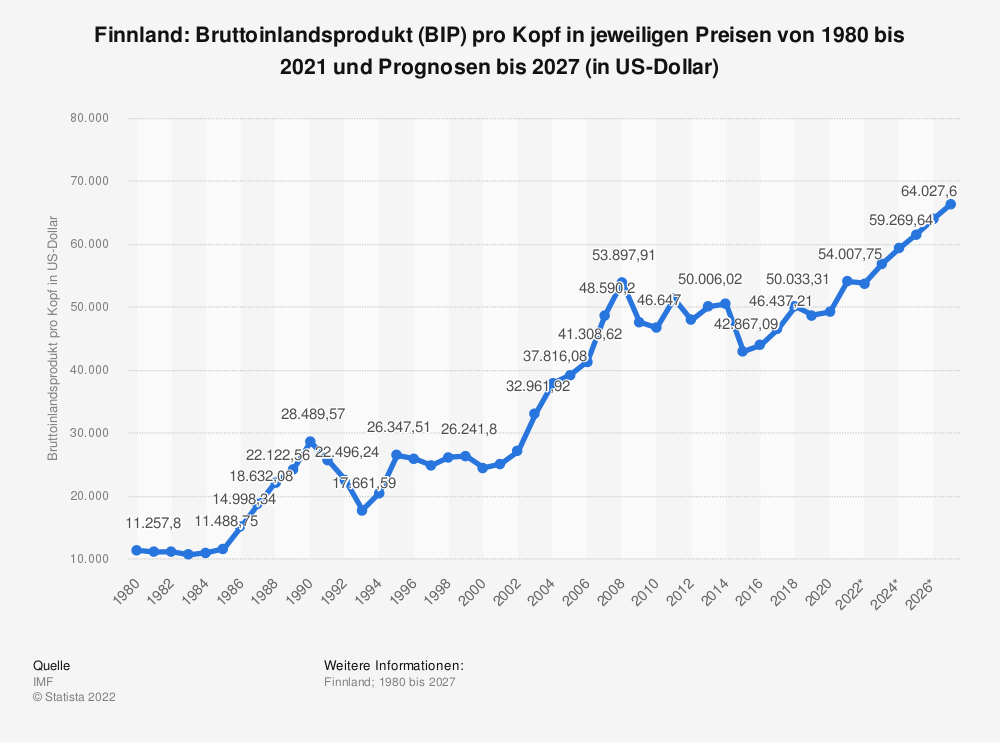Statistik: Finnland: Bruttoinlandsprodukt (BIP) pro Kopf in jeweiligen Preisen von 2008 bis 2018 (in US-Dollar) | Statista