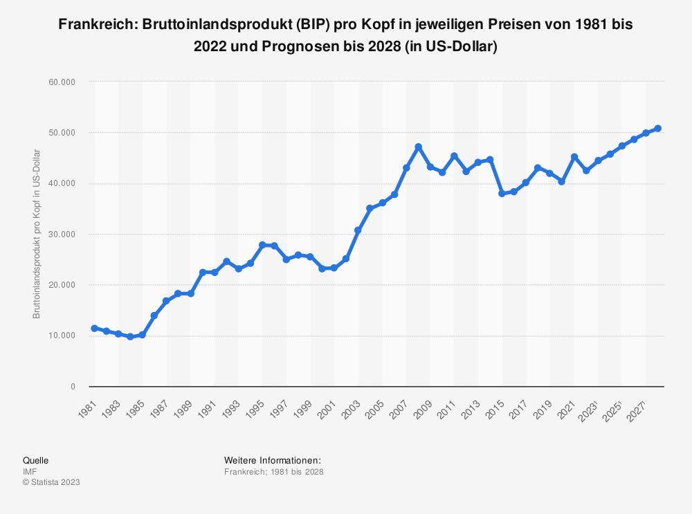 Statistik: Frankreich: Bruttoinlandsprodukt (BIP) pro Kopf in jeweiligen Preisen von 2008 bis 2018 (in US-Dollar) | Statista