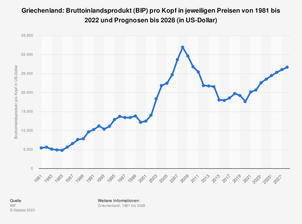 Statistik: Griechenland: Bruttoinlandsprodukt (BIP) pro Kopf in jeweiligen Preisen von 2004 bis 2014 (in US-Dollar) | Statista