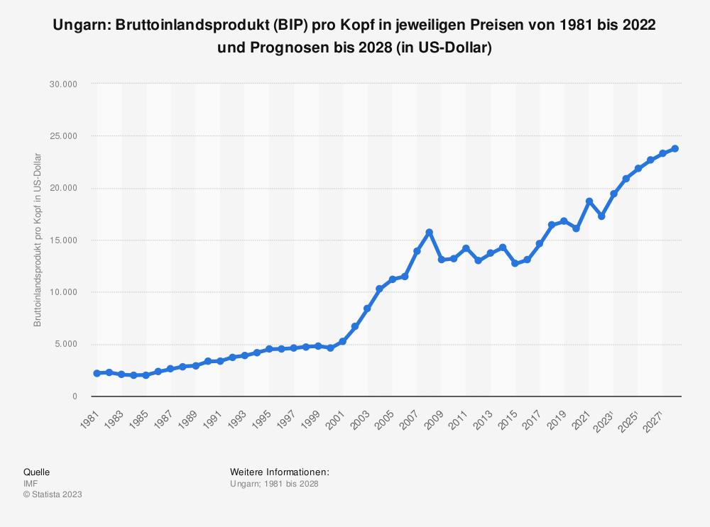 Statistik: Ungarn: Bruttoinlandsprodukt (BIP) pro Kopf in jeweiligen Preisen von 1980 bis 2018 und Prognosen bis 2024 (in US-Dollar) | Statista