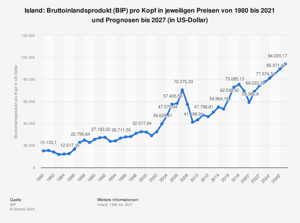 Statistik: Island: Bruttoinlandsprodukt (BIP) pro Kopf in jeweiligen Preisen von 1980 bis 2018 und Prognosen bis 2025 (in US-Dollar) | Statista
