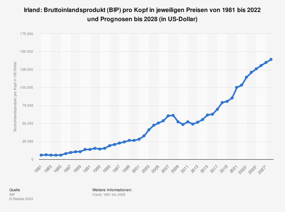Statistik: Irland: Bruttoinlandsprodukt (BIP) pro Kopf in jeweiligen Preisen von 1980 bis 2019 und Prognosen bis 2025 (in US-Dollar) | Statista