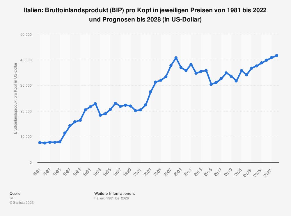 Statistik: Italien: Bruttoinlandsprodukt (BIP) pro Kopf in jeweiligen Preisen von 2008 bis 2018 (in US-Dollar) | Statista