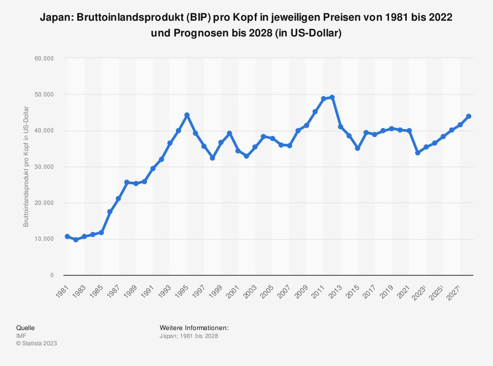 Statistik: Japan: Bruttoinlandsprodukt (BIP) pro Kopf in jeweiligen Preisen von 1980 bis 2018 und Prognosen bis 2024 (in Milliarden US-Dollar) | Statista