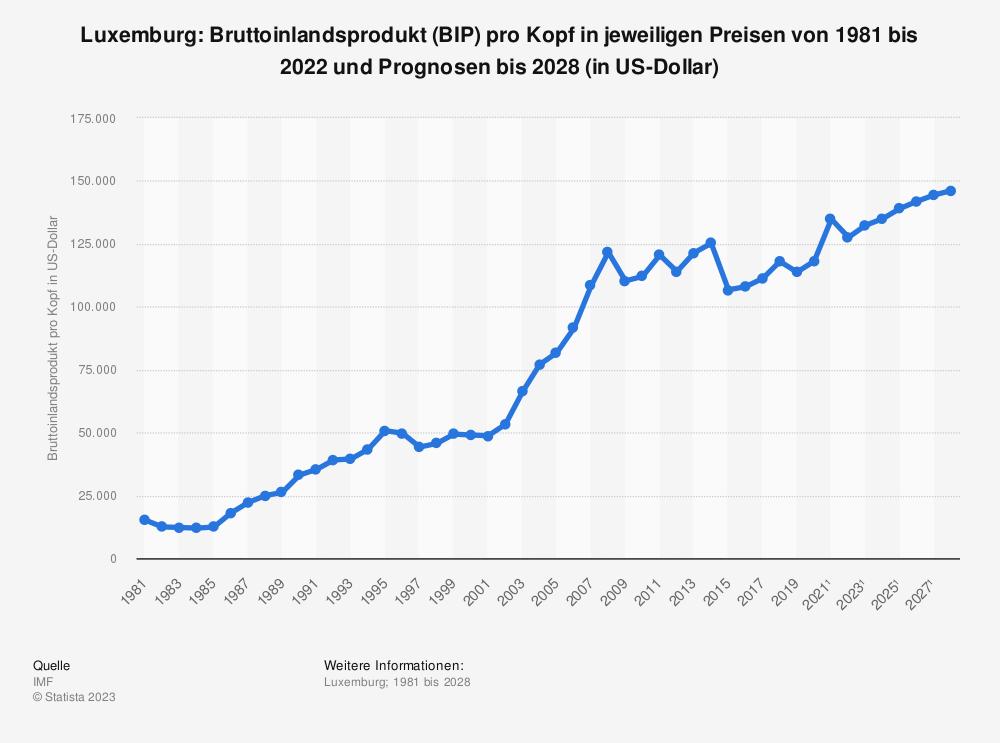 Statistik: Luxemburg: Bruttoinlandsprodukt (BIP) pro Kopf in jeweiligen Preisen von 1980 bis 2018 und Prognosen bis 2024 (in US-Dollar) | Statista