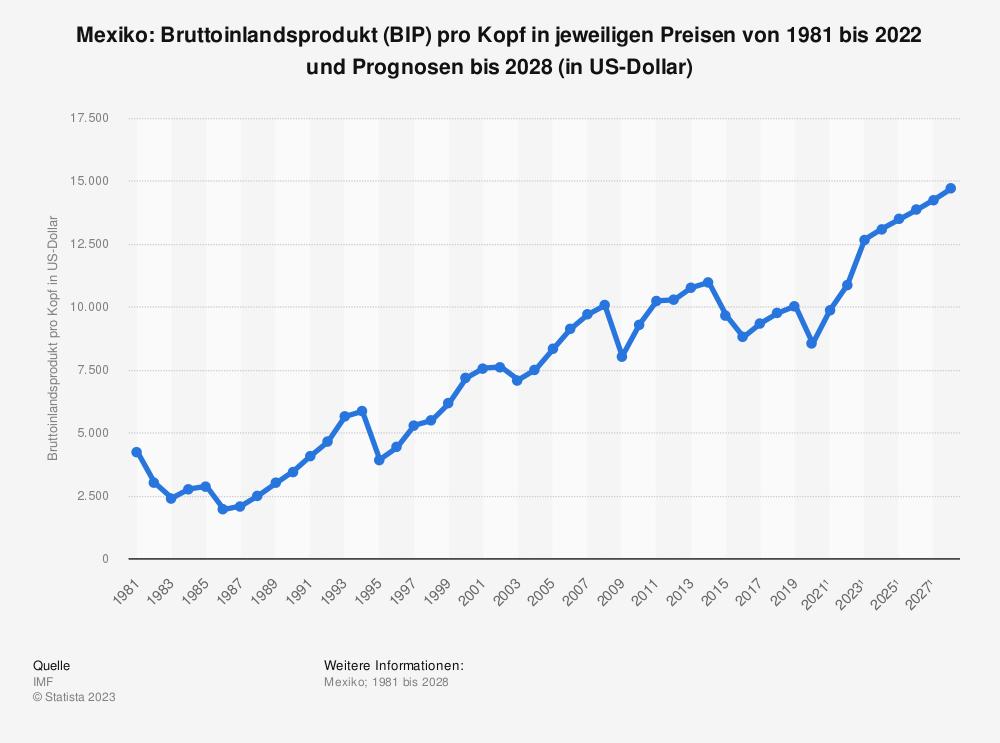 Statistik: Mexiko: Bruttoinlandsprodukt (BIP) pro Kopf in jeweiligen Preisen von1980 bis 2020 und Prognosen bis 2026 (in US-Dollar) | Statista
