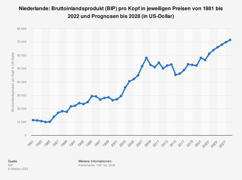 Statistik: Niederlande: Bruttoinlandsprodukt (BIP) pro Kopf in jeweiligen Preisen von 2008 bis 2018 (in US-Dollar) | Statista