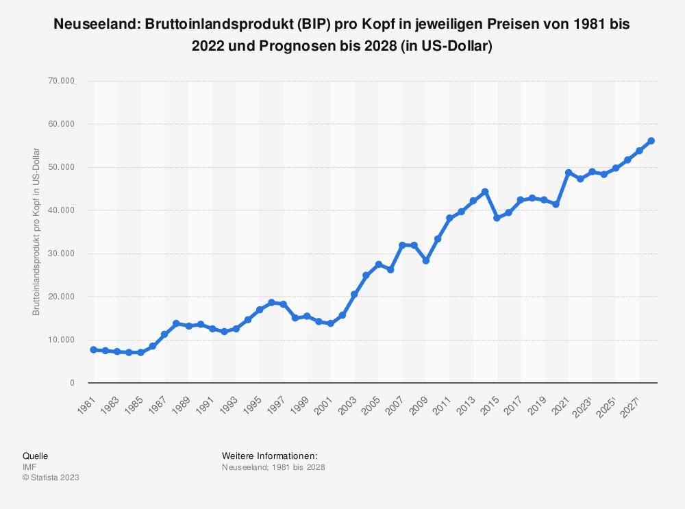 Statistik: Neuseeland: Bruttoinlandsprodukt (BIP) pro Kopf in jeweiligen Preisen von 1980 bis 2019 und Prognosen bis 2025 (in US-Dollar) | Statista