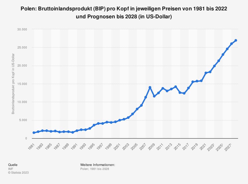 Statistik: Polen: Bruttoinlandsprodukt (BIP) pro Kopf in jeweiligen Preisen von 1980 bis 2018 und Prognosen bis 2024 (in US-Dollar) | Statista