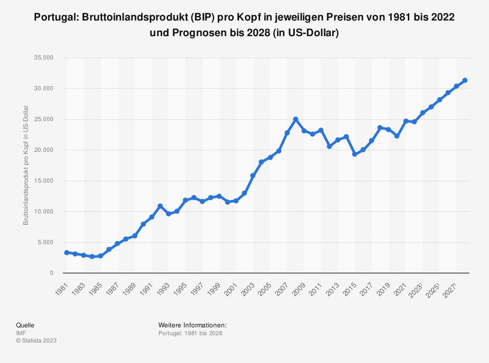Statistik: Portugal: Bruttoinlandsprodukt (BIP) pro Kopf in jeweiligen Preisen von 2008 bis 2018 (in US-Dollar) | Statista