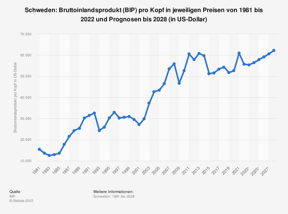 Statistik: Schweden: Bruttoinlandsprodukt (BIP) pro Kopf in jeweiligen Preisen von 2008 bis 2018 (in US-Dollar) | Statista