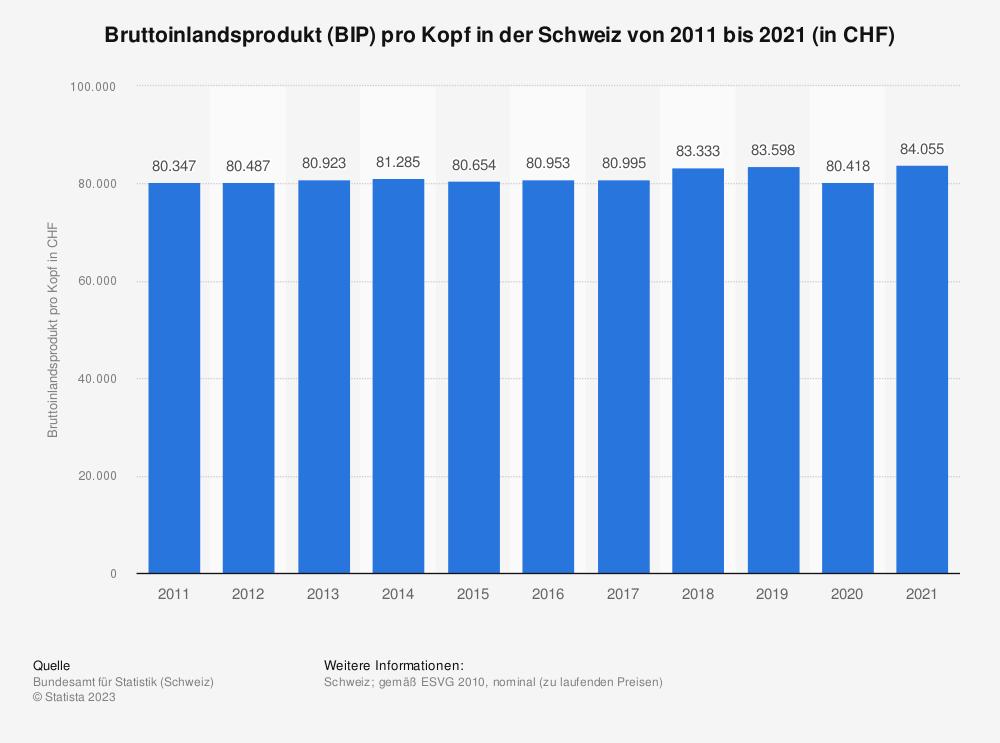 Statistik: Bruttoinlandsprodukt (BIP) pro Kopf in der Schweiz von 2008 bis 2018 (in CHF) | Statista