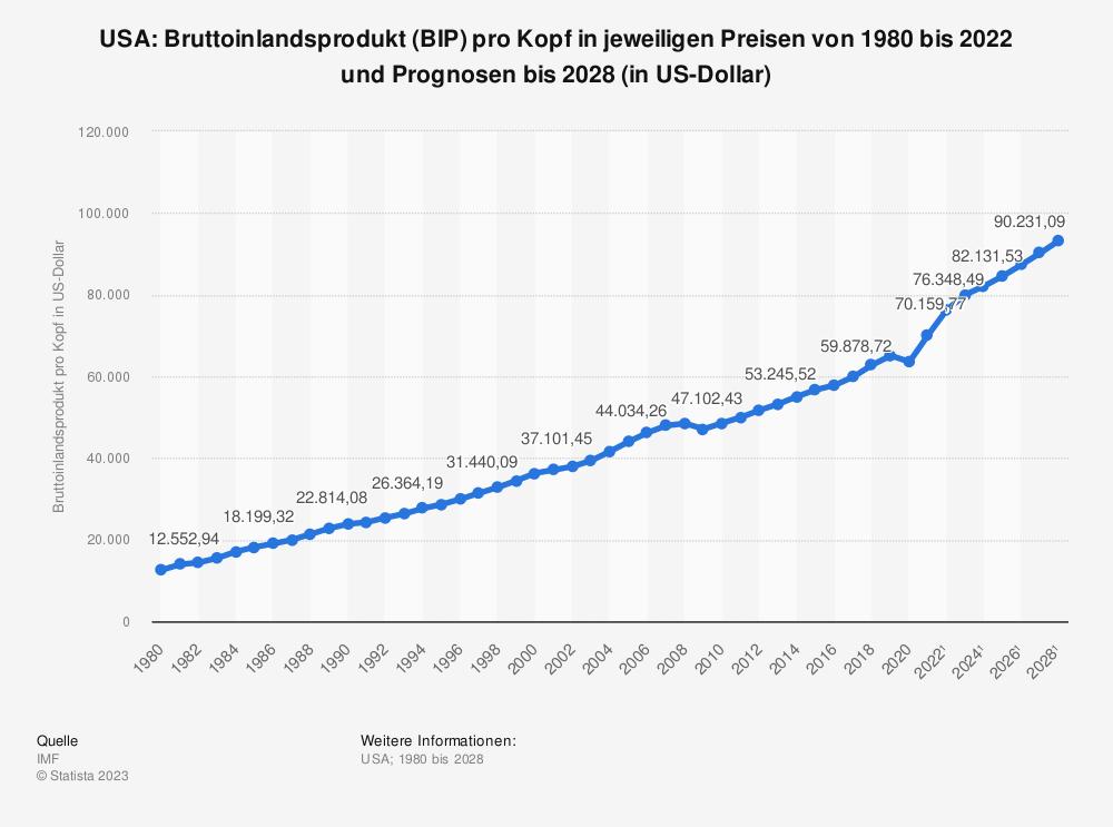 Statistik: USA: Bruttoinlandsprodukt (BIP) pro Kopf in jeweiligen Preisen von 2008 bis 2018 (in US-Dollar) | Statista