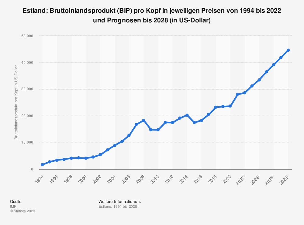 Statistik: Estland: Bruttoinlandsprodukt (BIP) pro Kopf in jeweiligen Preisen von 1993 bis 2018 und Prognosen bis 2024 (in Milliarden US-Dollar) | Statista