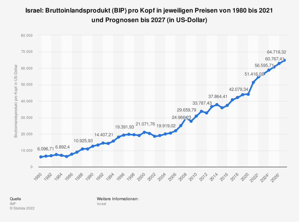 Statistik: Israel: Bruttoinlandsprodukt (BIP) pro Kopf in jeweiligen Preisen von 1980 bis 2018 und Prognosen bis 2024 (in US-Dollar) | Statista