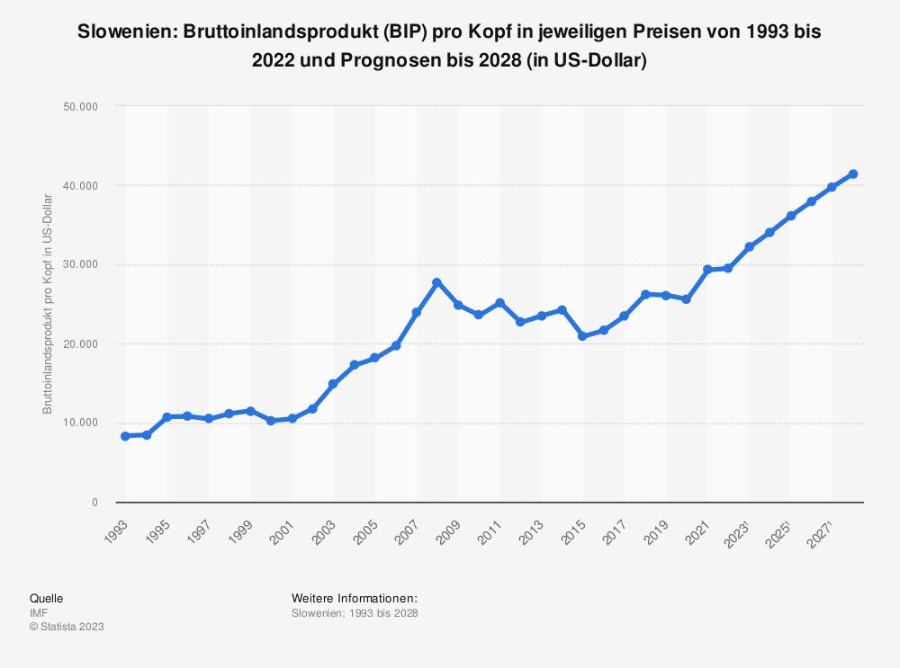 Statistik: Slowenien: Bruttoinlandsprodukt (BIP) pro Kopf in jeweiligen Preisen von 1992 bis 2019 und Prognosen bis 2025 (in US-Dollar) | Statista
