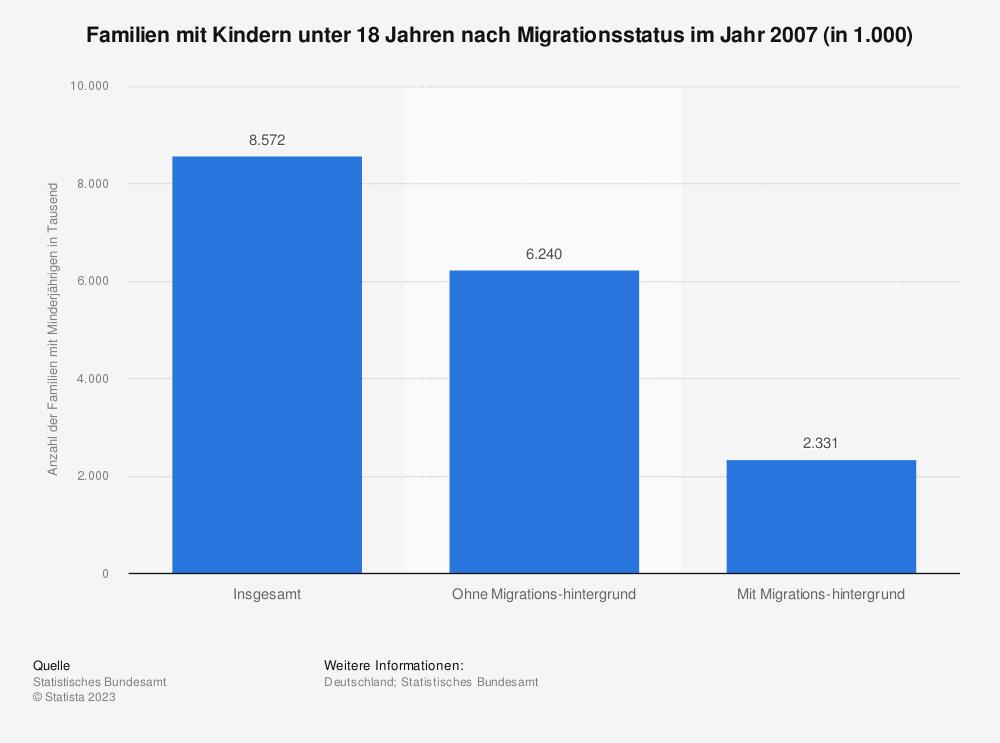Statistik: Familien mit Kindern unter 18 Jahren nach Migrationsstatus im Jahr 2007 (in 1.000)   Statista
