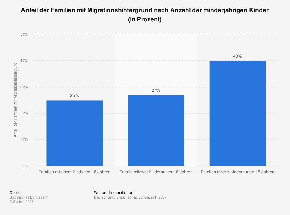 Statistik: Anteil der Familien mit Migrationshintergrund nach Anzahl der minderjährigen Kinder (in Prozent) | Statista