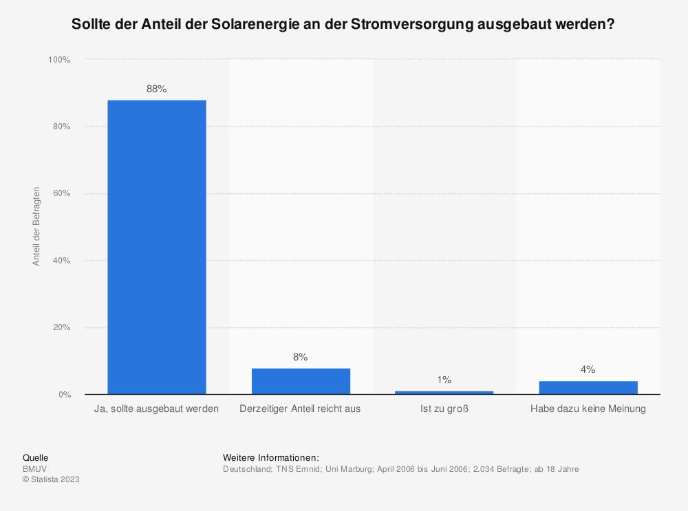 Statistik: Sollte der Anteil der Solarenergie an der Stromversorgung ausgebaut werden? | Statista