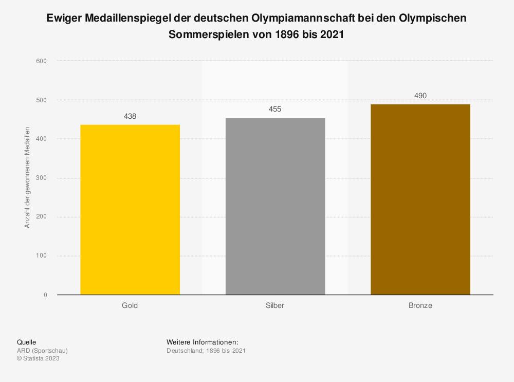 Statistik: Ewiger Medaillenspiegel der deutschen Olympiamannschaft bei den Olympischen Sommerspielen von 1896 bis 2021 (Stand: 28. Juli 2021)   Statista